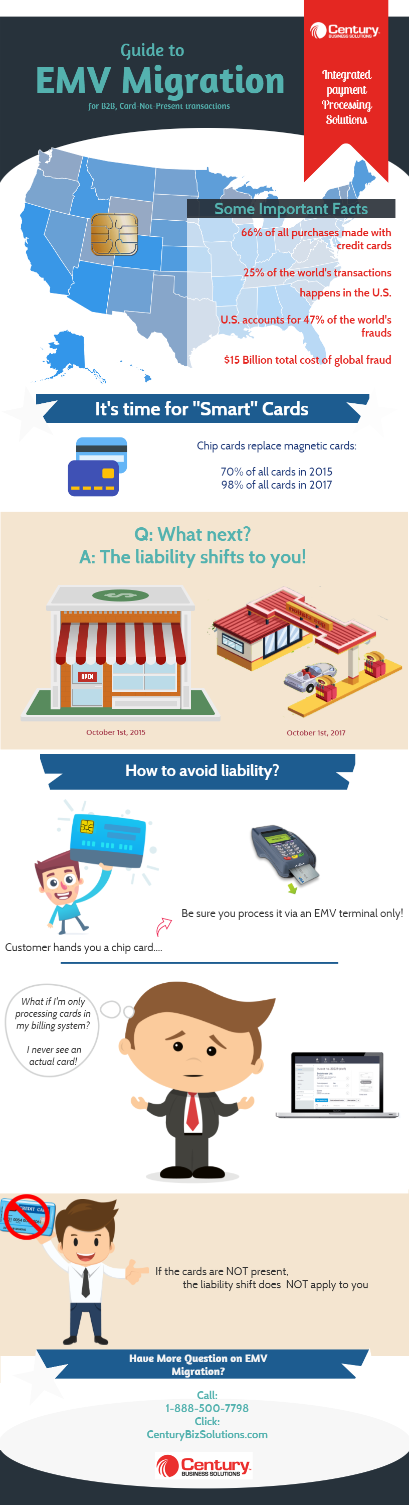 EMV, CNP, and liability